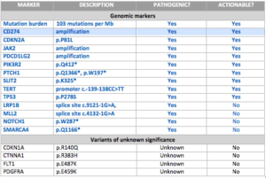list of genomic markers for patient